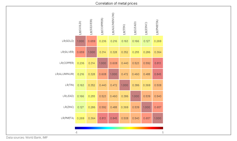 Correlation matrix (GCM)