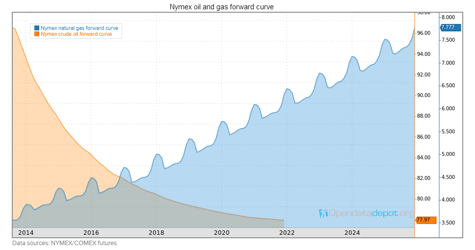 Forward curves (GFC)